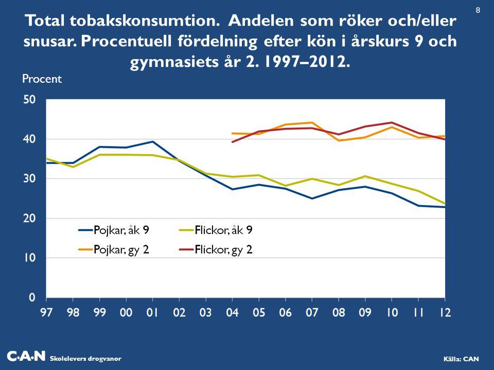 Skolelevers drogvanor Källa: CAN Total tobakskonsumtion.
