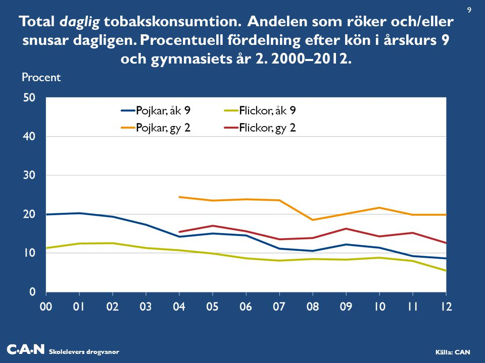 Skolelevers drogvanor Källa: CAN Total daglig tobakskonsumtion.