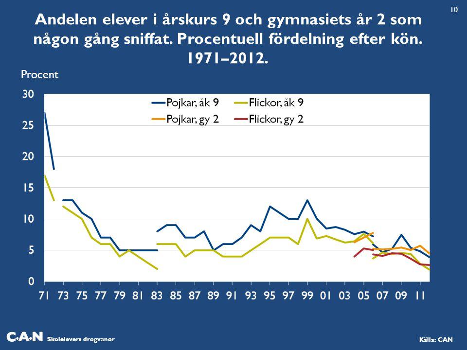 Skolelevers drogvanor Källa: CAN Andelen elever i årskurs 9 och gymnasiets år 2 som någon gång sniffat.