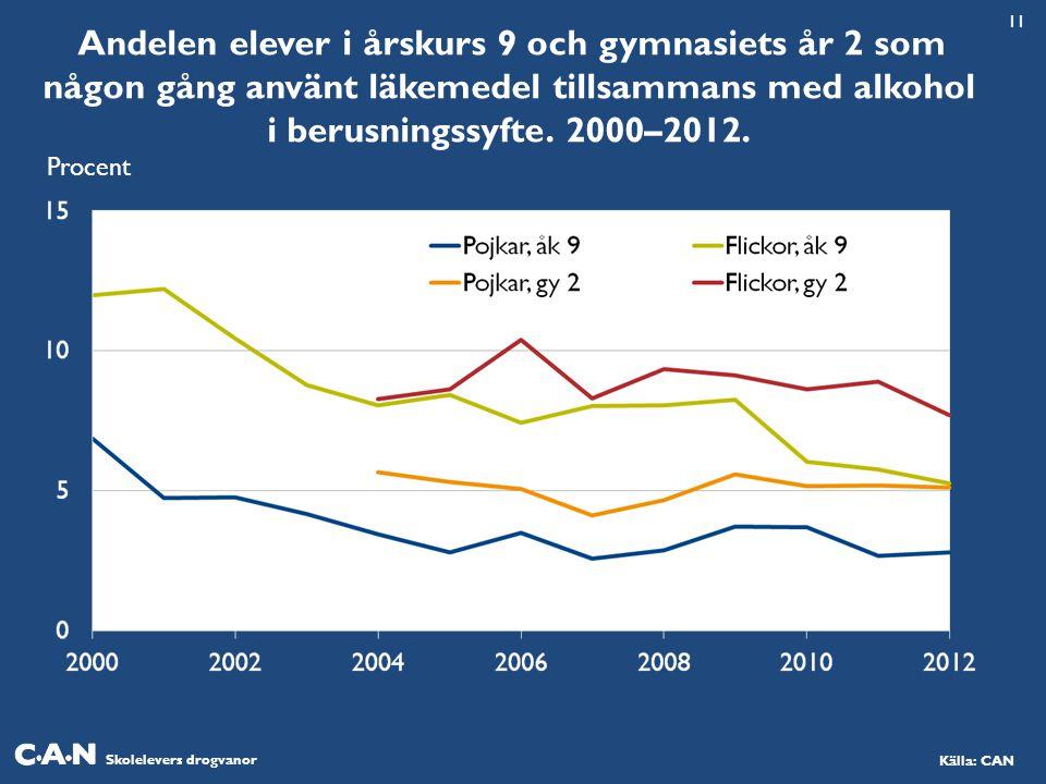 Skolelevers drogvanor Källa: CAN Andelen elever i årskurs 9 och gymnasiets år 2 som någon gång använt läkemedel tillsammans med alkohol i berusningssyfte.