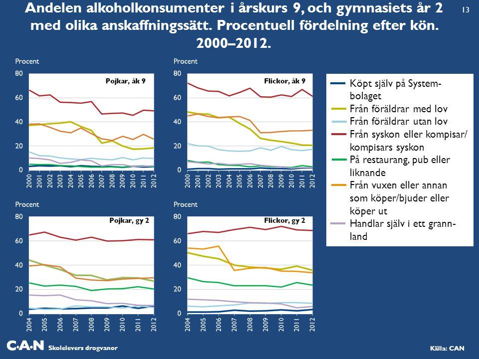 Skolelevers drogvanor Källa: CAN Andelen alkoholkonsumenter i årskurs 9, och gymnasiets år 2 med olika anskaffningssätt.