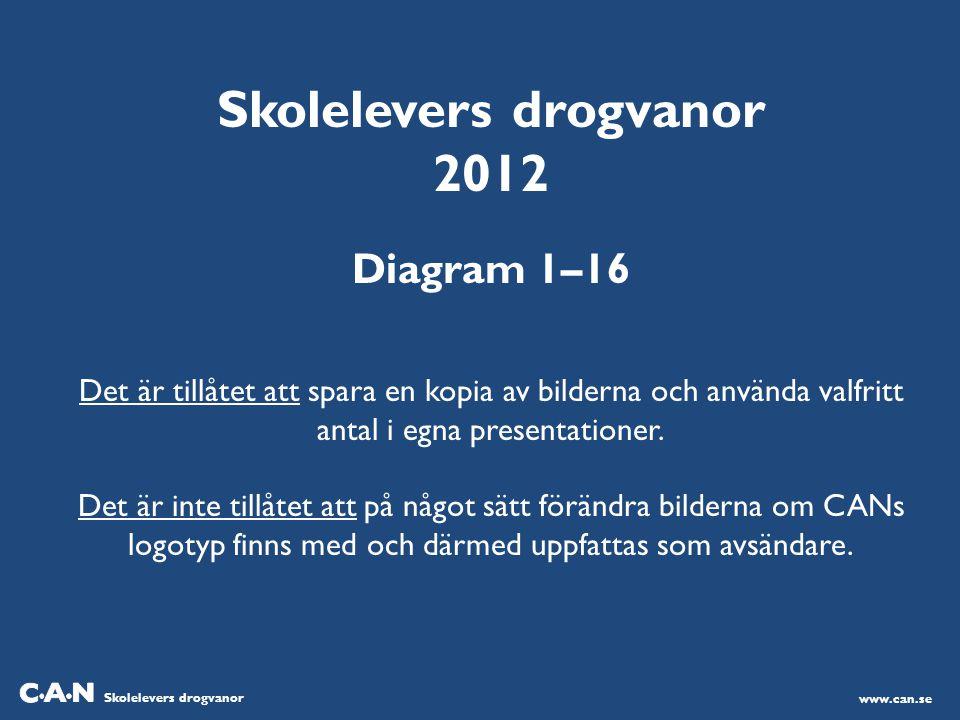 Skolelevers drogvanor 2012 Diagram 1–16 Det är tillåtet att spara en kopia av bilderna och använda valfritt antal i egna presentationer.