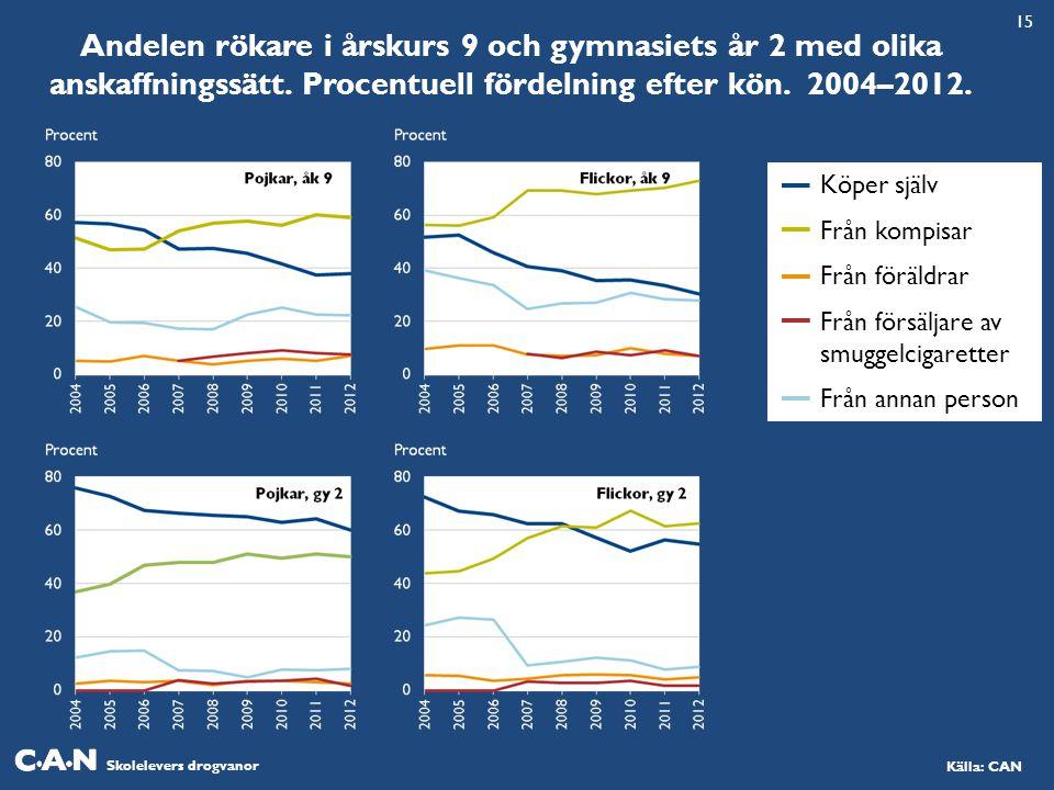 Skolelevers drogvanor Källa: CAN Andelen rökare i årskurs 9 och gymnasiets år 2 med olika anskaffningssätt.