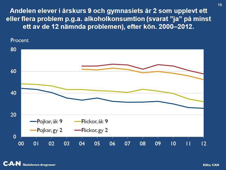 Skolelevers drogvanor Källa: CAN Andelen elever i årskurs 9 och gymnasiets år 2 som upplevt ett eller flera problem p.g.a.
