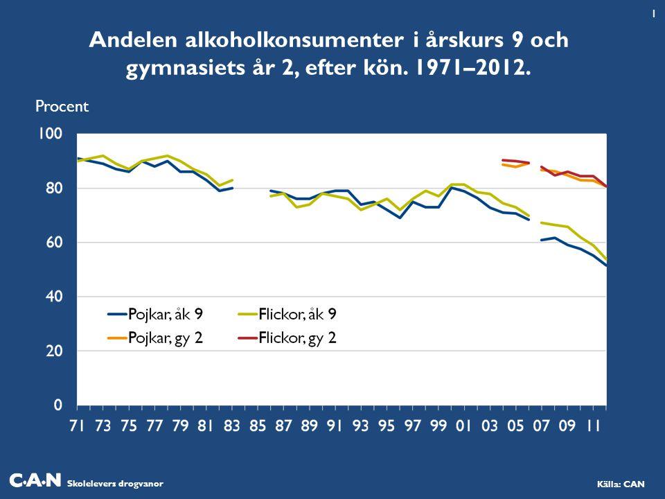 Skolelevers drogvanor Källa: CAN Andelen alkoholkonsumenter i årskurs 9 och gymnasiets år 2, efter kön.