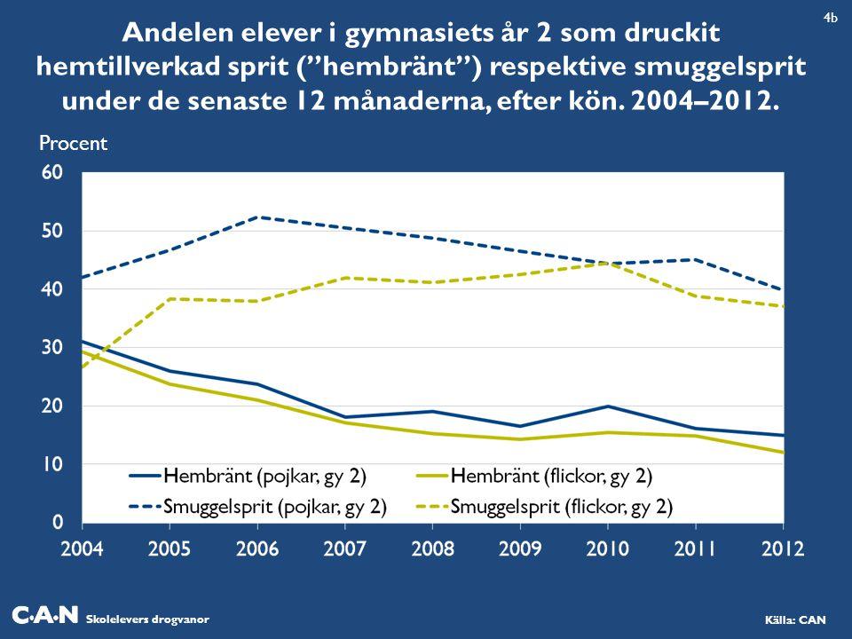 Skolelevers drogvanor Källa: CAN Andelen elever i gymnasiets år 2 som druckit hemtillverkad sprit ( hembränt ) respektive smuggelsprit under de senaste 12 månaderna, efter kön.