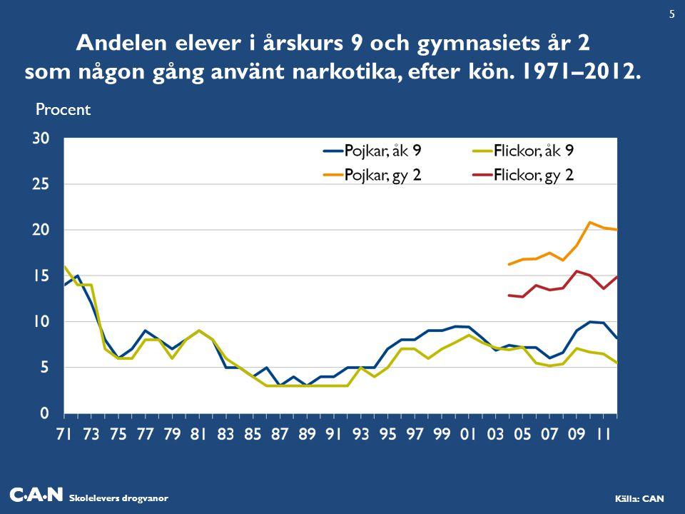 Skolelevers drogvanor Källa: CAN Andelen elever i årskurs 9 och gymnasiets år 2 som någon gång använt narkotika, efter kön.
