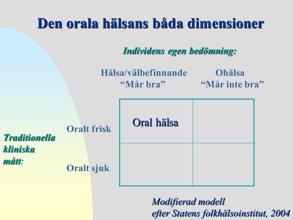 """Oral hälsa Oralt frisk Oralt sjuk Hälsa/välbefinnande """"Mår bra"""" Ohälsa """"Mår inte bra"""" Den orala hälsans båda dimensioner Individens egen bedömning: Tr"""