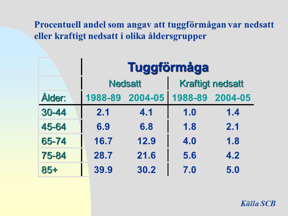 Tuggförmåga Nedsatt Kraftigt nedsatt Ålder:1988-892004-051988-892004-05 30-442.14.11.01.4 45-646.96.81.82.1 65-7416.712.94.01.8 75-8428.721.65.64.2 85