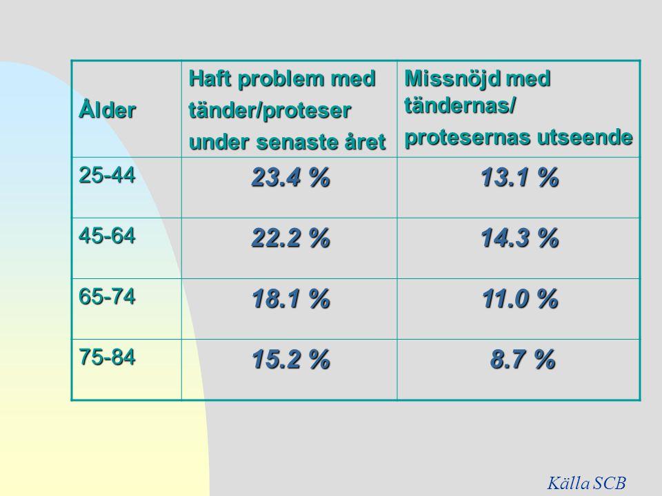 Ålder Haft problem med tänder/proteser under senaste året Missnöjd med tändernas/ protesernas utseende 25-44 23.4 % 13.1 % 45-64 22.2 % 14.3 % 65-74 1