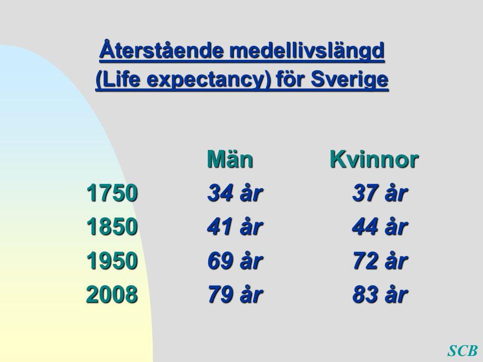 Återstående medellivslängd (Life expectancy) för Sverige Män Kvinnor 175034 år37 år 185041 år 44 år 195069 år 72 år 200879 år 83 år SCB
