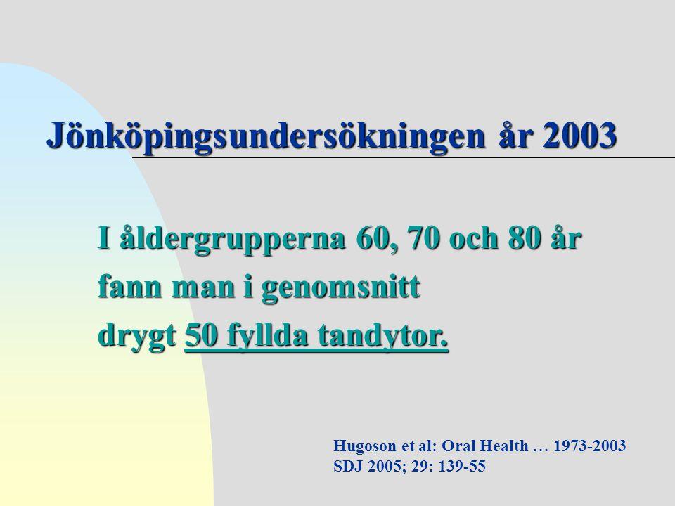 Hugoson et al: Oral Health … 1973-2003 SDJ 2005; 29: 139-55 I åldergrupperna 60, 70 och 80 år fann man i genomsnitt drygt 50 fyllda tandytor. Jönköpin