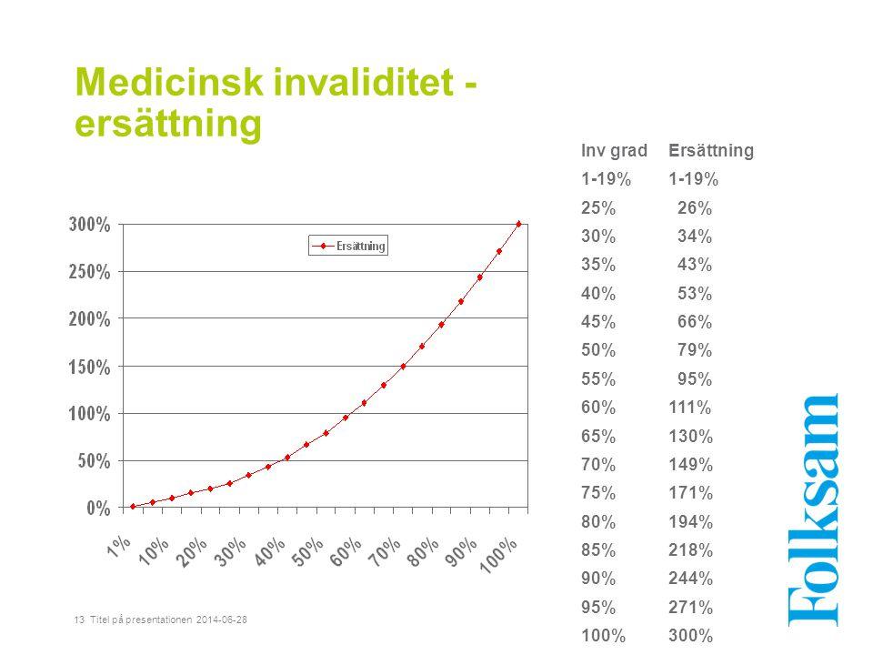 Medicinsk invaliditet - ersättning 13 Titel på presentationen 2014-06-28 Inv gradErsättning1-19% 25% 26% 30% 34% 35% 43% 40% 53% 45% 66% 50% 79% 55% 9