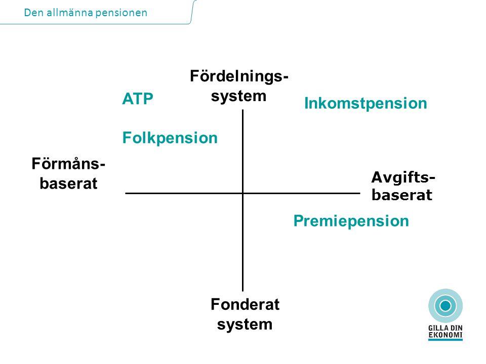 Den allmänna pensionen Fördelnings- system Förmåns- baserat Fonderat system ATP Folkpension Inkomstpension Premiepension Avgifts- baserat