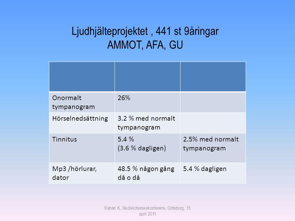 Onormalt tympanogram 26% Hörselnedsättning3.2 % med normalt tympanogram Tinnitus5.4 % (3.6 % dagligen) 2.5% med normalt tympanogram Mp3 /hörlurar, dat