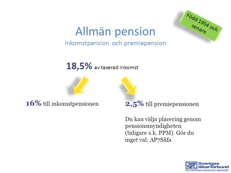 18,5% av taxerad inkomst Allmän pension Inkomstpension och premiepension Född 1954 och senare 16% till inkomstpensionen 2,5% till premiepensionen Du kan välja placering genom pensionsmyndigheten (tidigare s.k.