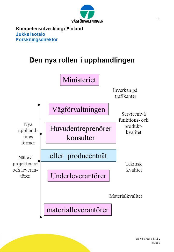 28.11.2002 / Jukka Isotalo 11 Kompetensutveckling i Finland Jukka Isotalo Forskningsdirektör Den nya rollen i upphandlingen Ministeriet Vägförvaltning