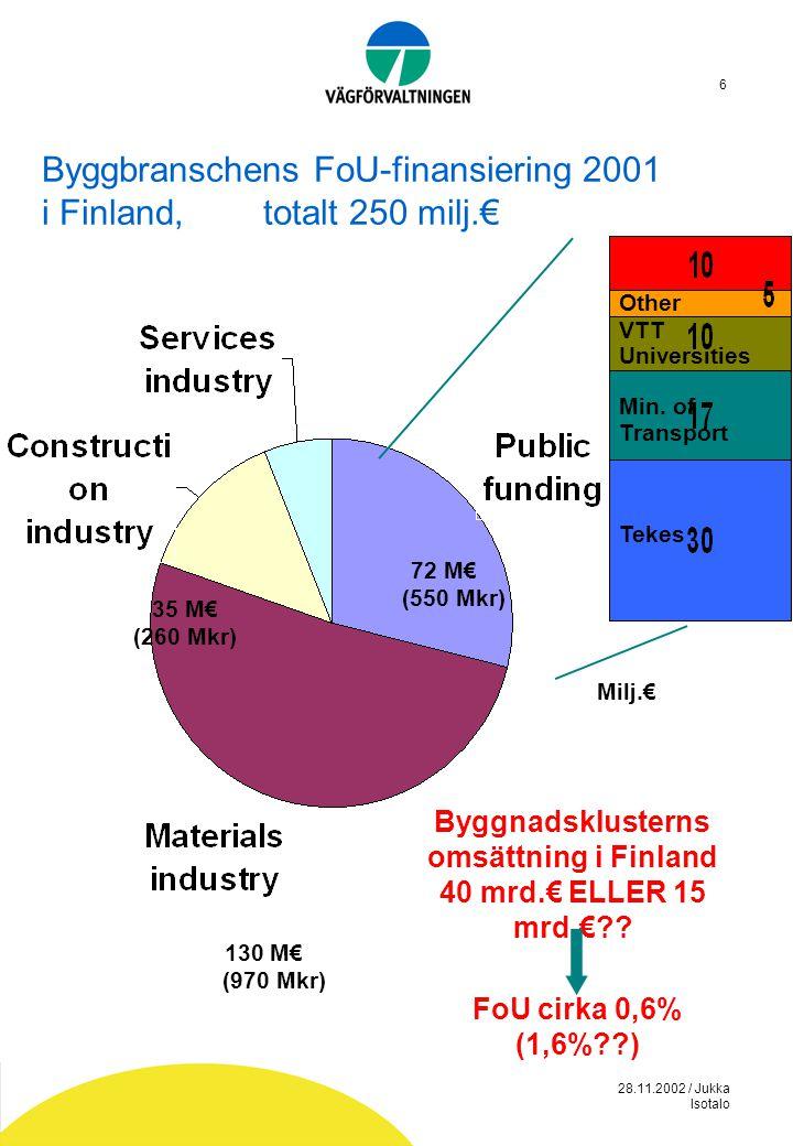 28.11.2002 / Jukka Isotalo 6 Byggbranschens FoU-finansiering 2001 i Finland, totalt 250 milj.€ 72 M€ (550 Mkr) Other VTT Universities Min. of Transpor