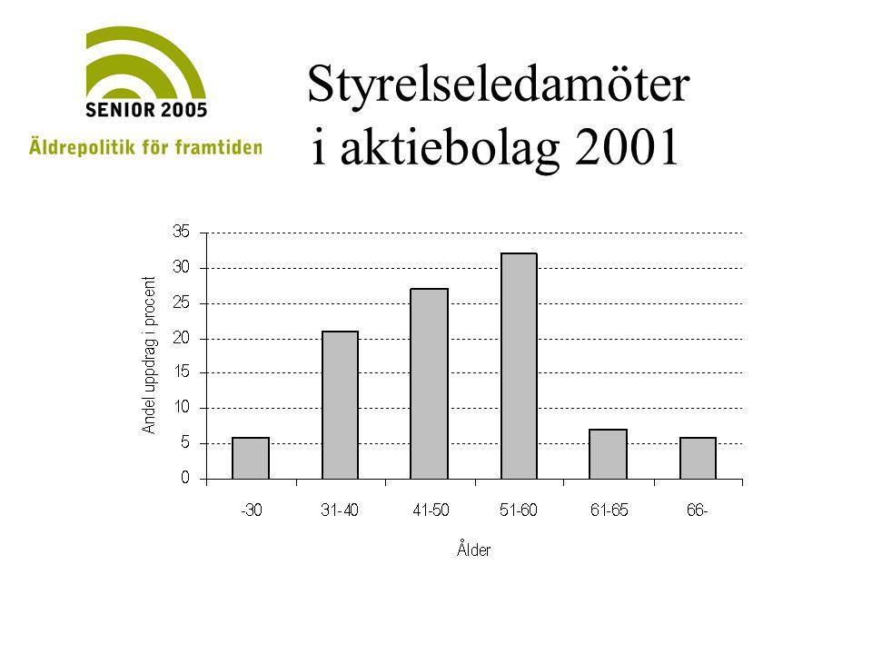 SOM-undersökningarna 1987-2001 Viktiga samhällsproblem
