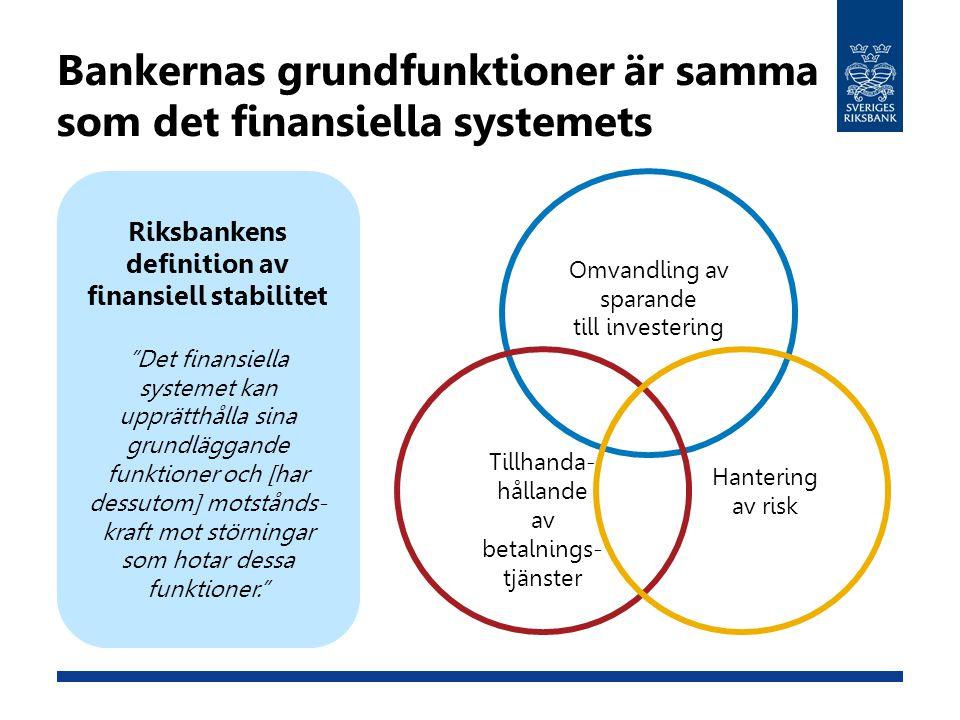 Basel III höjer kapitaltäckningskraven på bankerna Krav på kärnprimärkapital i Basel III och Basel II Basel II 4,5 % 2,5 % Minimikrav Konserverings- buffert Kontracyklisk buffert 0-2,5 % 9,5 % 7 % Basel III 2 %