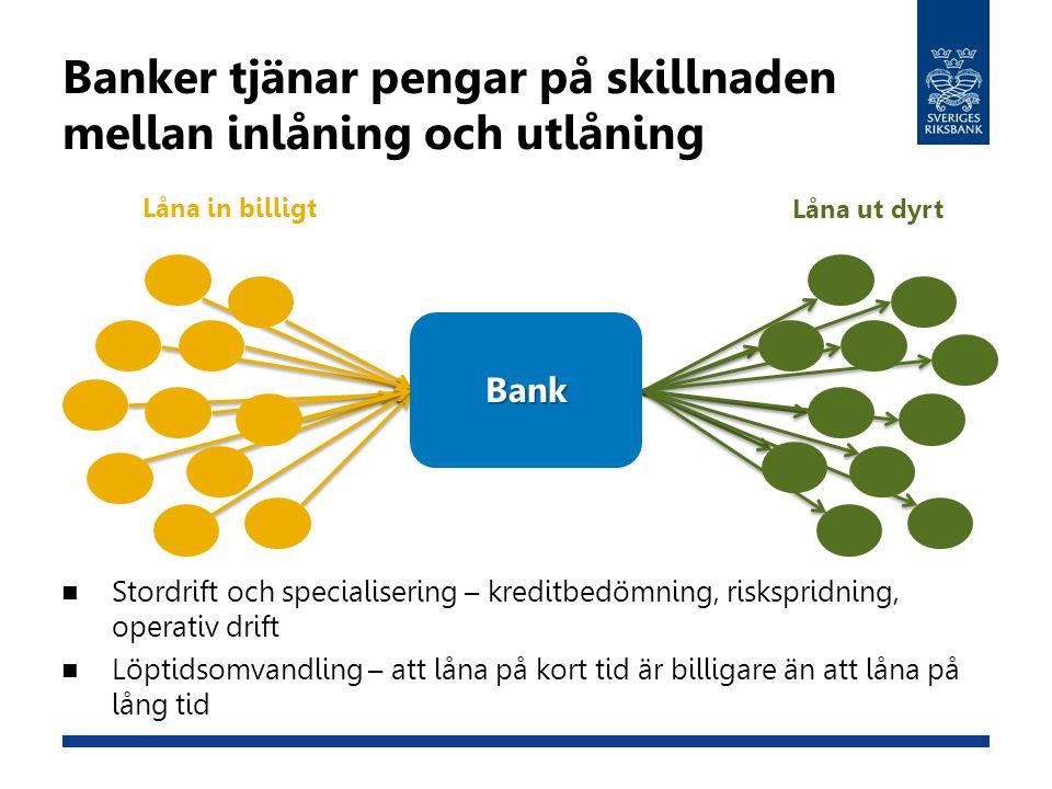 I Sverige ska storbankerna ska ha minst 5 procentenheter högre kapital från 2015 Basel-minimum Kapitalkonserveringsbuffert Kontracyklisk buffert 4,5 % 7,5 % 10,0 % Basel-minimum Systemriskpåslag 2015 Kapitalkonserveringsbuffert Kontracyklisk buffert 4,5 % 9,5 % 12,0 % 12,0-14,5 % Basel III-regelverketSverige från 1 januari 2015 CET1/RWA