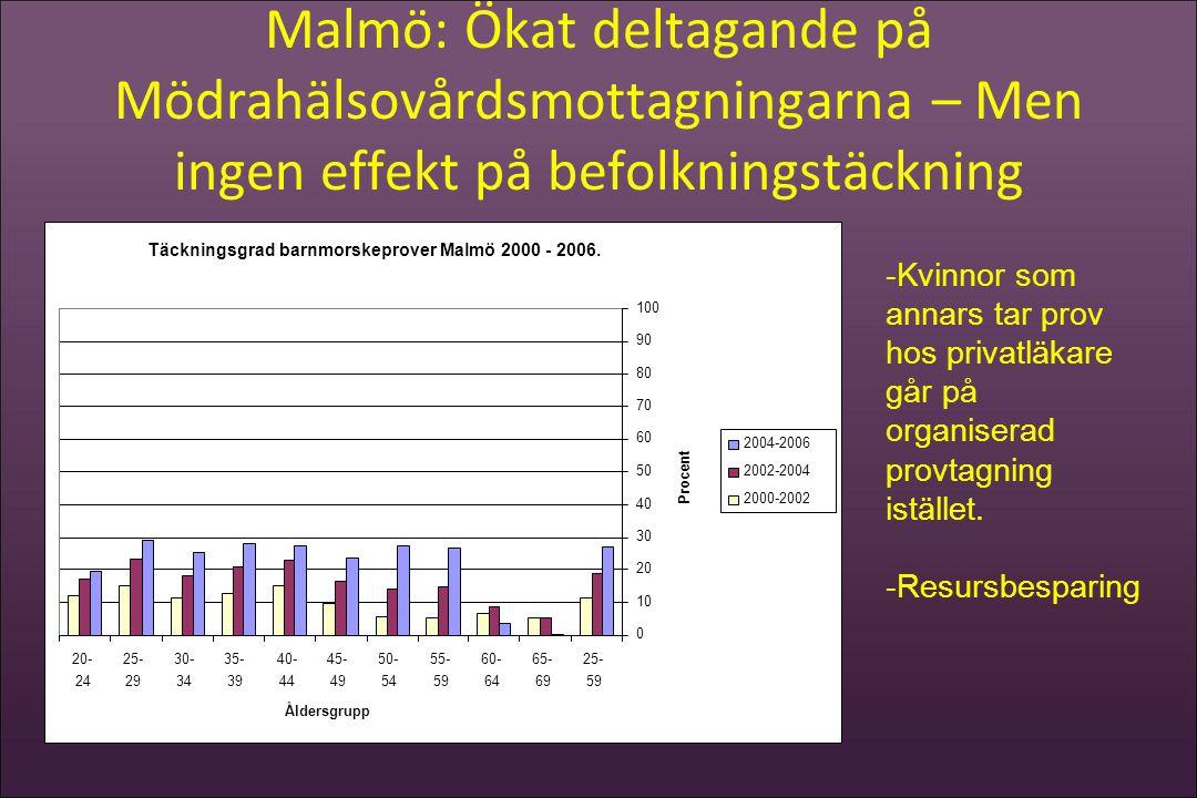 Malmö: Ökat deltagande på Mödrahälsovårdsmottagningarna – Men ingen effekt på befolkningstäckning -Kvinnor som annars tar prov hos privatläkare går på