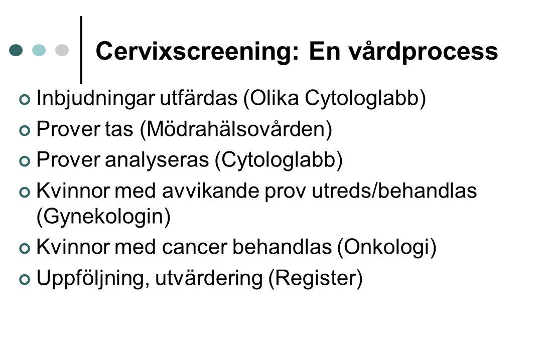 Cervixscreening: En vårdprocess Inbjudningar utfärdas (Olika Cytologlabb) Prover tas (Mödrahälsovården) Prover analyseras (Cytologlabb) Kvinnor med av
