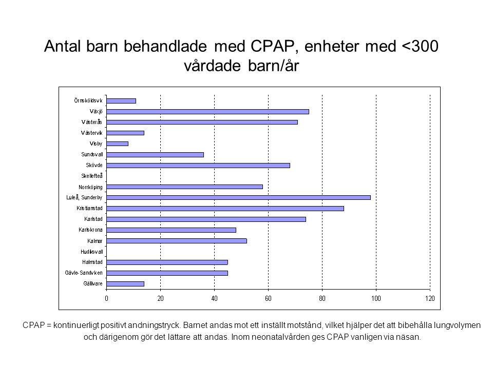 Antal barn behandlade med CPAP, enheter med <300 vårdade barn/år CPAP = kontinuerligt positivt andningstryck. Barnet andas mot ett inställt motstånd,