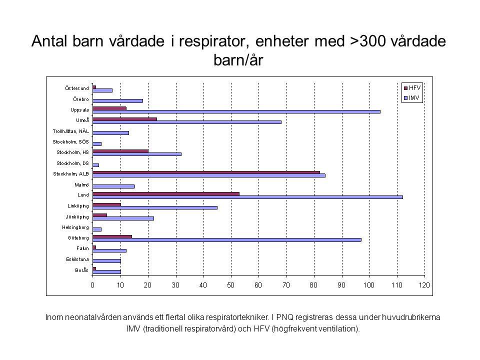 Antal barn vårdade i respirator, enheter med >300 vårdade barn/år Inom neonatalvården används ett flertal olika respiratortekniker. I PNQ registreras