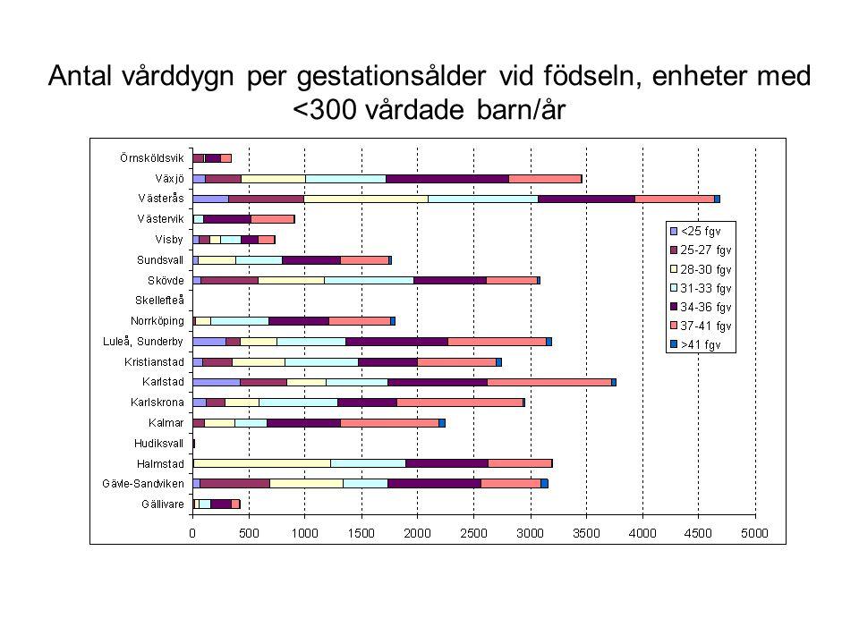 Antal vårddygn per gestationsålder vid födseln, enheter med <300 vårdade barn/år