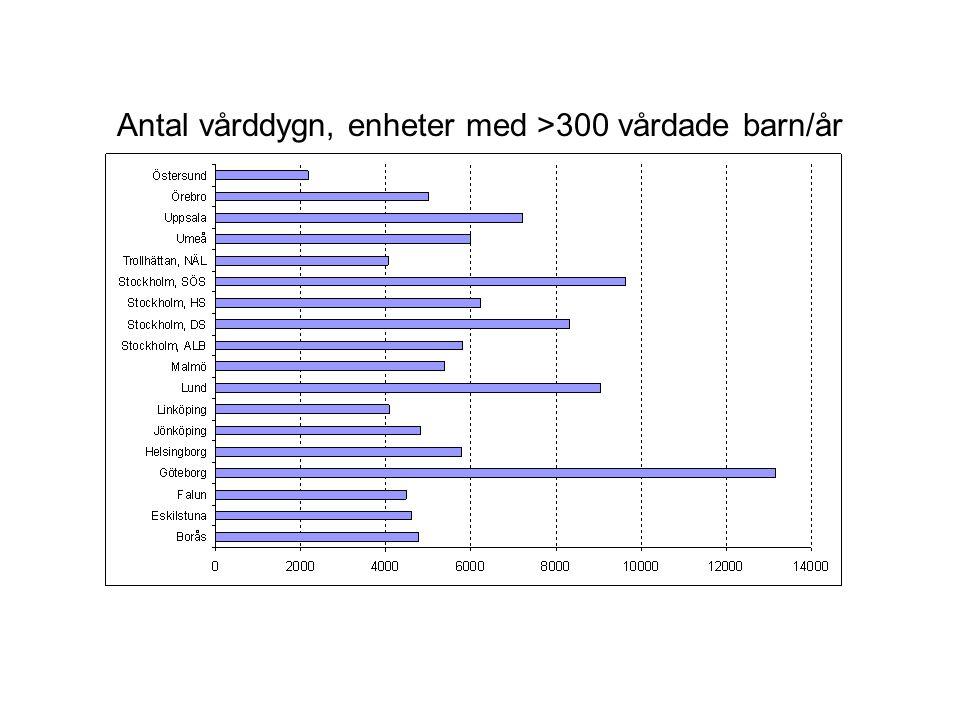 Antal vårddygn, enheter med >300 vårdade barn/år