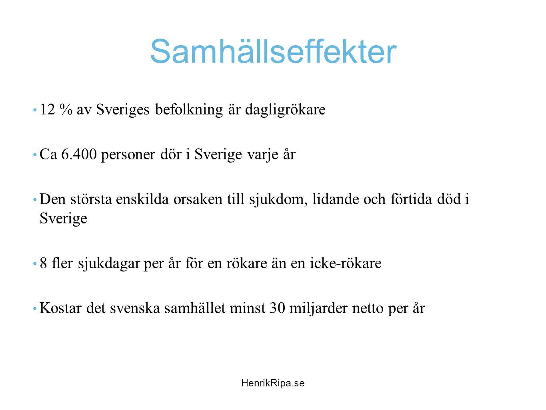 Samhällseffekter • 12 % av Sveriges befolkning är dagligrökare • Ca 6.400 personer dör i Sverige varje år • Den största enskilda orsaken till sjukdom,