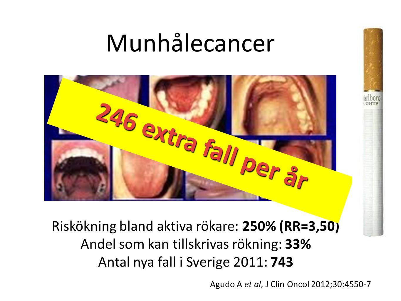Munhålecancer Riskökning bland aktiva rökare: 250% (RR=3,50) Andel som kan tillskrivas rökning: 33% Antal nya fall i Sverige 2011: 743 246 extra fall