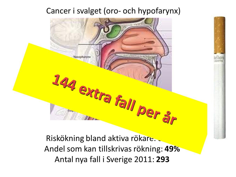 Riskökning bland aktiva rökare: 500% Andel som kan tillskrivas rökning: 49% Antal nya fall i Sverige 2011: 293 Cancer i svalget (oro- och hypofarynx)