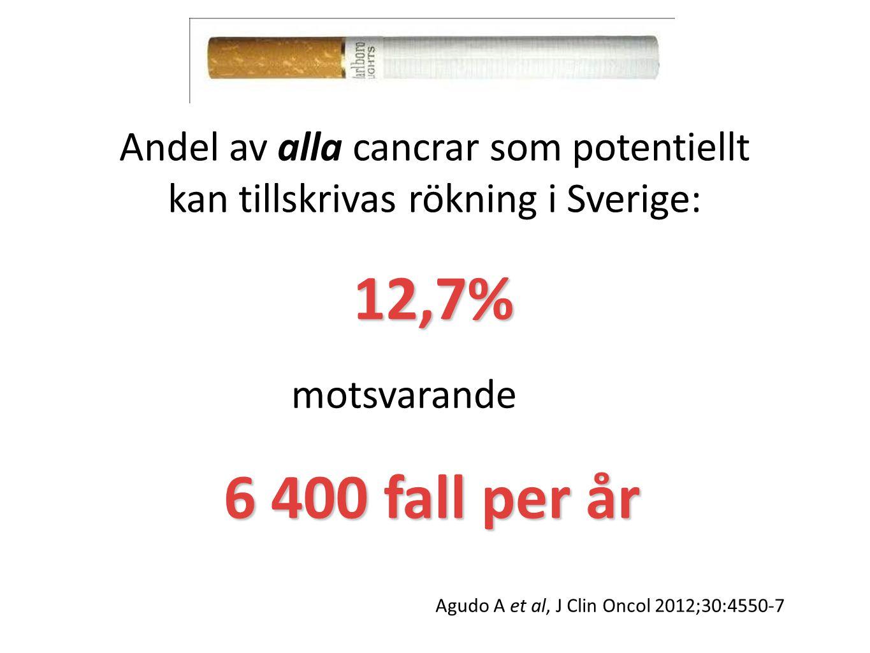 Andel av alla cancrar som potentiellt kan tillskrivas rökning i Sverige: 12,7% motsvarande 6 400 fall per år Agudo A et al, J Clin Oncol 2012;30:4550-