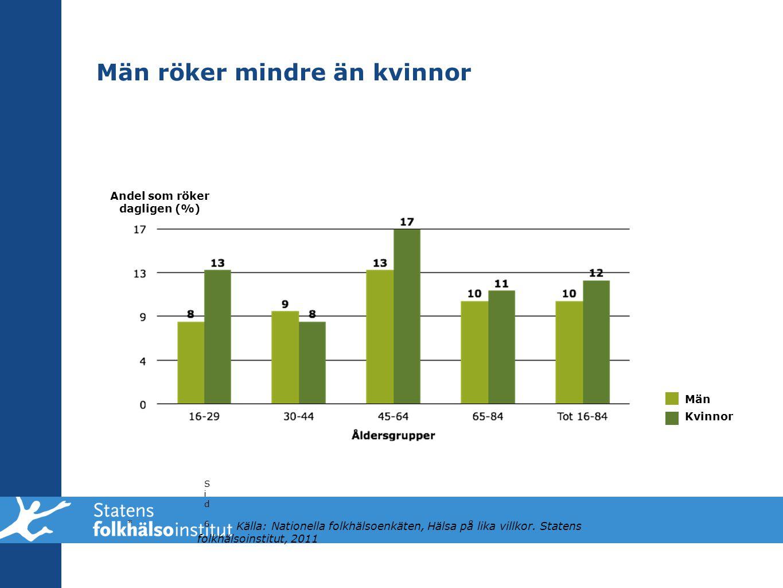 Män röker mindre än kvinnor * Sid 6Sid 6 Andel som röker dagligen (%) Män Kvinnor Källa: Nationella folkhälsoenkäten, Hälsa på lika villkor. Statens f
