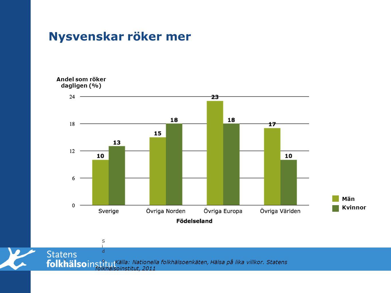 Nysvenskar röker mer * Sid 9Sid 9 Män Kvinnor Andel som röker dagligen (%) Källa: Nationella folkhälsoenkäten, Hälsa på lika villkor. Statens folkhäls