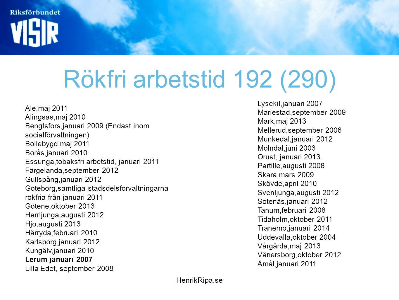 Rökfri arbetstid 192 (290) Ale,maj 2011 Alingsås,maj 2010 Bengtsfors,januari 2009 (Endast inom socialförvaltningen) Bollebygd,maj 2011 Borås,januari 2