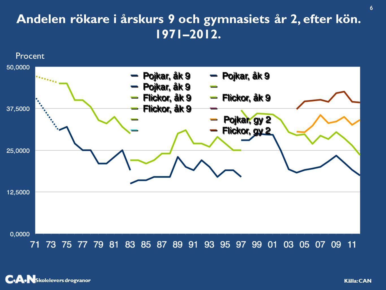 Skolelevers drogvanor Källa: CAN Andelen rökare i årskurs 9 och gymnasiets år 2, efter kön. 1971–2012. Procent 6