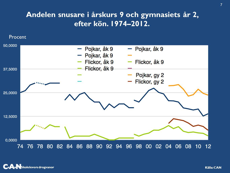 Skolelevers drogvanor Källa: CAN Andelen snusare i årskurs 9 och gymnasiets år 2, efter kön. 1974–2012. Procent 7