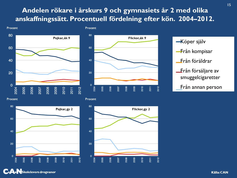 Skolelevers drogvanor Källa: CAN Andelen rökare i årskurs 9 och gymnasiets år 2 med olika anskaffningssätt. Procentuell fördelning efter kön. 2004–201
