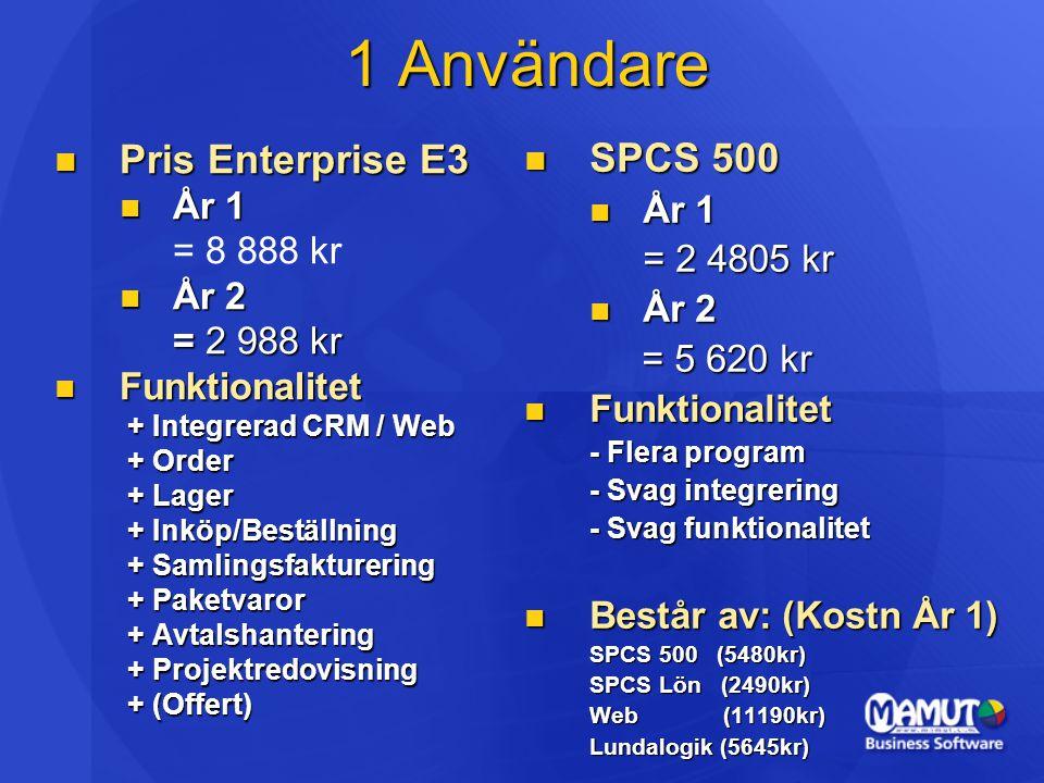 1 Användare  Pris Enterprise E3  År 1 = 8 888 kr  År 2 = 2 988 kr  Funktionalitet + Integrerad CRM / Web + Integrerad CRM / Web + Order + Order + Lager + Lager + Inköp/Beställning + Inköp/Beställning + Samlingsfakturering + Samlingsfakturering + Paketvaror + Paketvaror + Avtalshantering + Avtalshantering + Projektredovisning + Projektredovisning + (Offert) + (Offert)  SPCS 500  År 1 = 2 4805 kr  År 2 = 5 620 kr = 5 620 kr  Funktionalitet - Flera program - Svag integrering - Svag funktionalitet  Består av: (Kostn År 1) SPCS 500 (5480kr) SPCS Lön (2490kr) Web (11190kr) Lundalogik (5645kr)