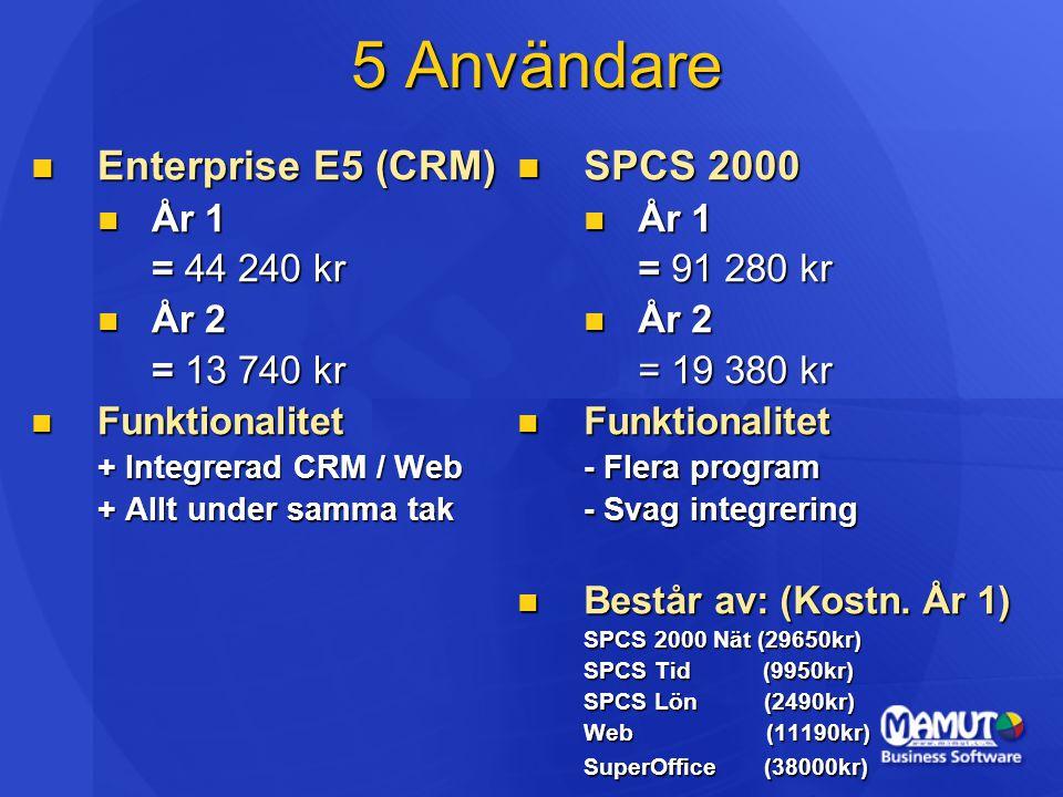 5 Användare  Enterprise E5 (CRM)  År 1 = 44 240 kr  År 2 = 13 740 kr  Funktionalitet + Integrerad CRM / Web + Allt under samma tak  SPCS 2000  År 1 = 91 280 kr  År 2 = 19 380 kr  Funktionalitet - Flera program - Svag integrering  Består av: (Kostn.