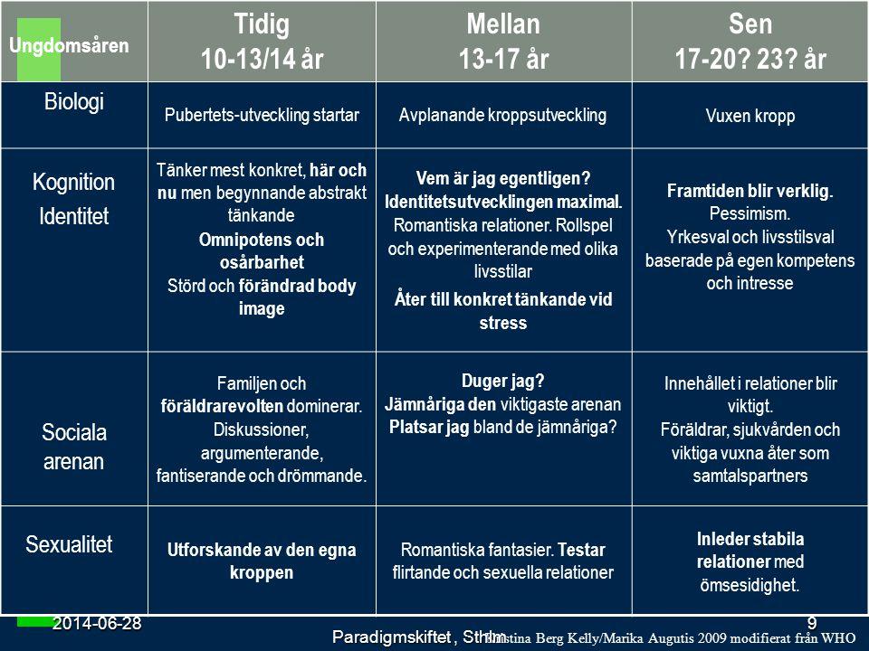 Diabetes patienten i gränslandet 2014-06-28 Ungdomsåren Tidig 10-13/14 år Mellan 13-17 år Sen 17-20? 23? år Biologi Pubertets-utveckling startarAvplan