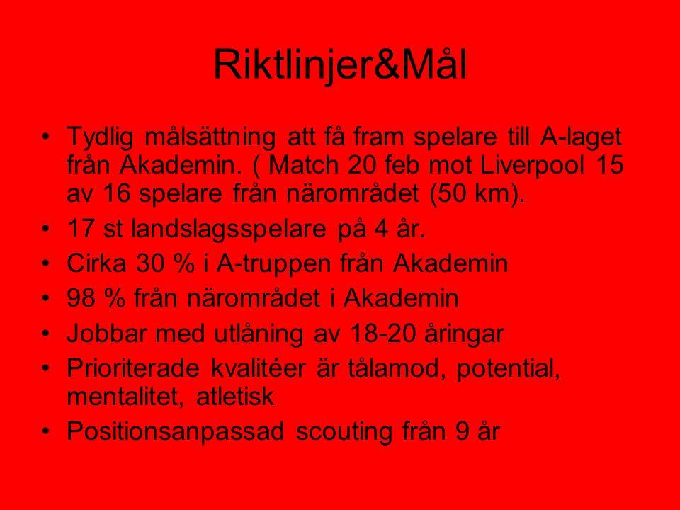 Riktlinjer&Mål •Tydlig målsättning att få fram spelare till A-laget från Akademin.