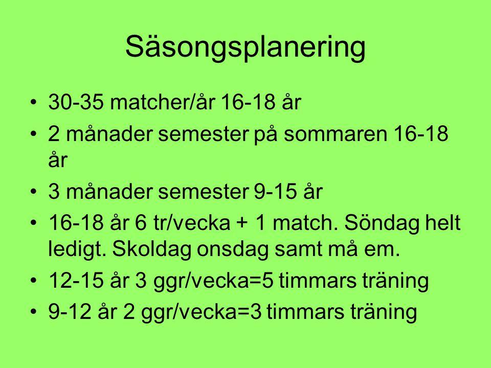 Säsongsplanering •30-35 matcher/år 16-18 år •2 månader semester på sommaren 16-18 år •3 månader semester 9-15 år •16-18 år 6 tr/vecka + 1 match.