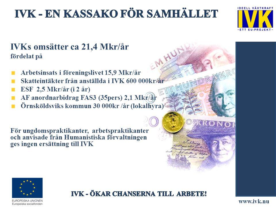 www.ivk.nu IVKs omsätter ca 21,4 Mkr/år fördelat på Arbetsinsats i föreningslivet 15,9 Mkr/år Skatteintäkter från anställda i IVK 600 000kr/år ESF 2,5