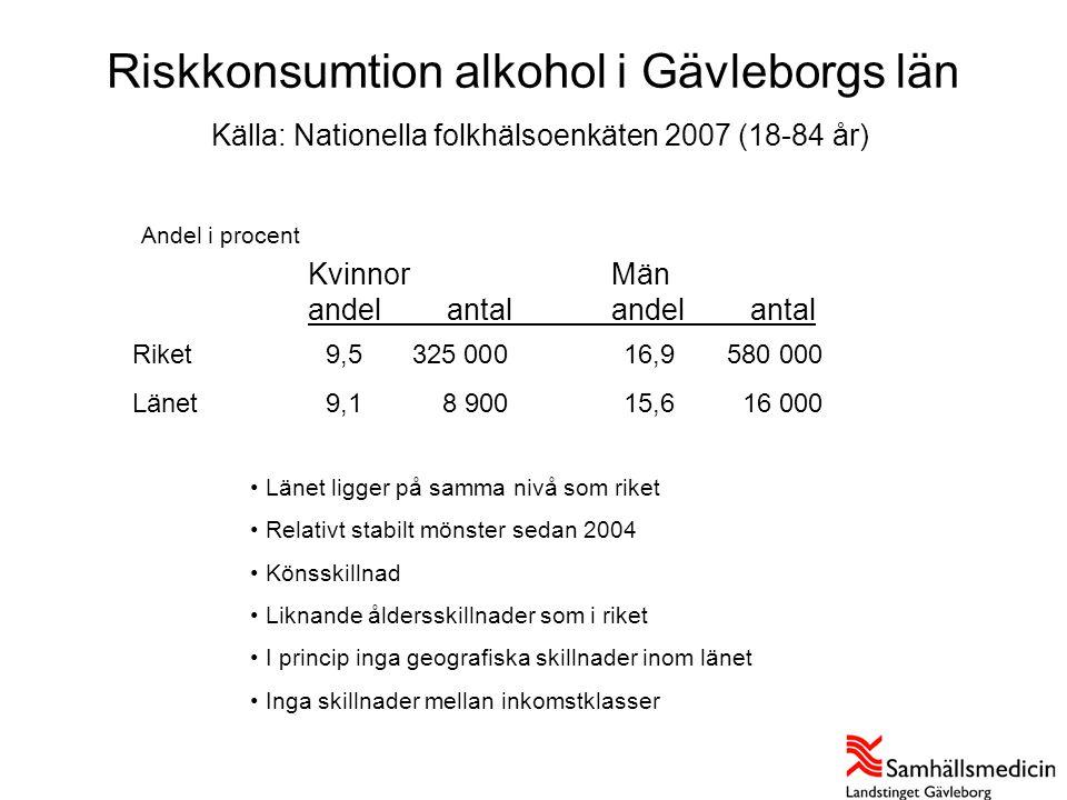 Riskkonsumtion alkohol i Gävleborgs län Källa: Nationella folkhälsoenkäten 2007 (18-84 år) Andel i procent KvinnorMän andel antalandel antal Källa: Na