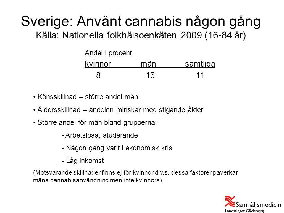 Sverige: Använt cannabis någon gång Källa: Nationella folkhälsoenkäten 2009 (16-84 år) Andel i procent kvinnormänsamtliga 81611 Källa: Nationella folk