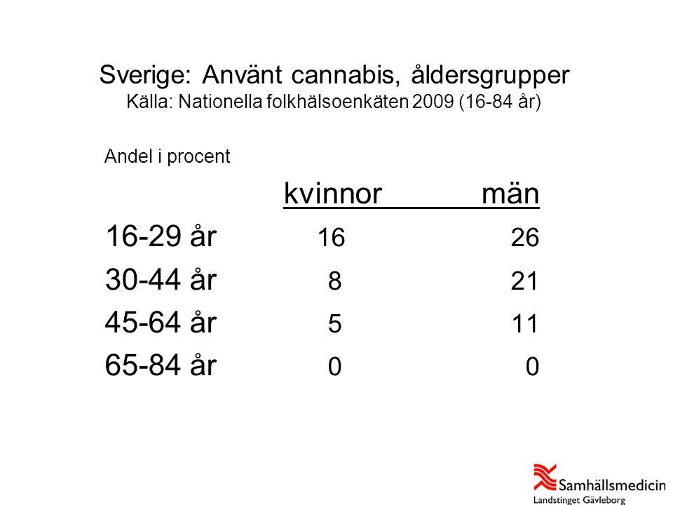 Sverige: Använt cannabis, åldersgrupper Källa: Nationella folkhälsoenkäten 2009 (16-84 år) Källa: Nationella folkhälsoenkäten 2007, bearbetningar: Sam